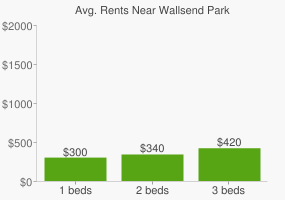 Graph of average rent prices for Wallsend Park