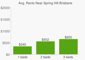 Graph of average rent prices for Spring Hill Brisbane