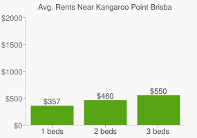 Graph of average rent prices for Kangaroo Point Brisbane