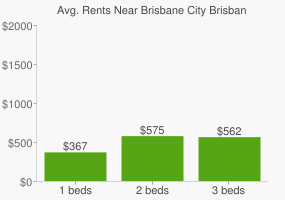 Graph of average rent prices for Brisbane City Brisbane