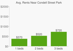Graph of average rent prices for Condell Street Park