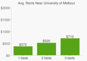 Graph of average rent prices for University of Melbourne
