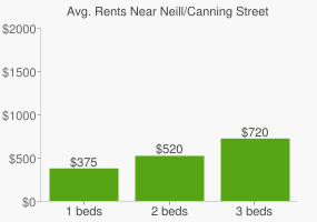 Graph of average rent prices for Neill/Canning Street Reserve