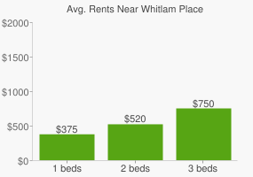 Graph of average rent prices for Whitlam Place