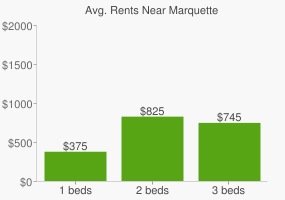 Graph of average rent prices for Marquette