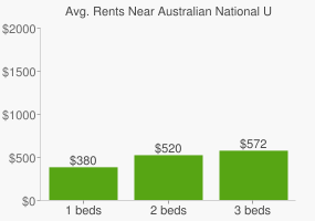 Graph of average rent prices for Australian National University