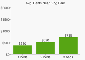 Graph of average rent prices for King Park