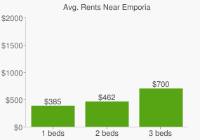 Graph of average rent prices for Emporia