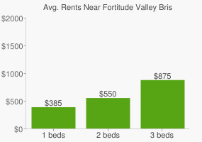 Graph of average rent prices for Fortitude Valley Brisbane