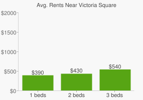 Graph of average rent prices for Victoria Square