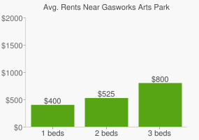 Graph of average rent prices for Gasworks Arts Park