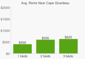 Graph of average rent prices for Cape Girardeau