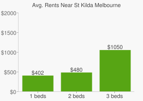 Graph of average rent prices for St Kilda Melbourne