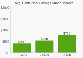 Graph of average rent prices for Ludwig Stamer Reserve