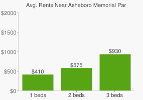 Graph of average rent prices for Asheboro Memorial Park