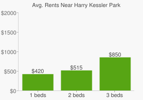 Graph of average rent prices for Harry Kessler Park