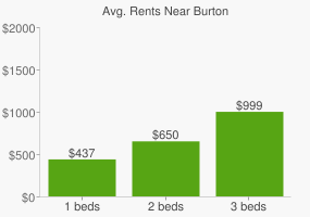 Graph of average rent prices for Burton