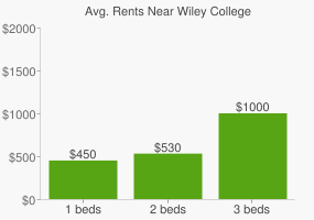 Graph of average rent prices for Wiley College