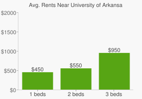 Graph of average rent prices for University of Arkansas - Fort Smith