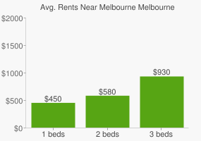 Graph of average rent prices for Melbourne Melbourne