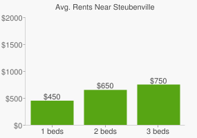 Graph of average rent prices for Steubenville