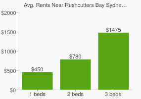 Graph of average rent prices for Rushcutters Bay Sydney