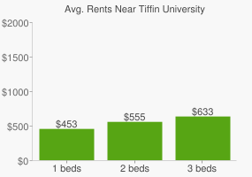 Graph of average rent prices for Tiffin University