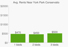 Graph of average rent prices for York Park Conservation Site