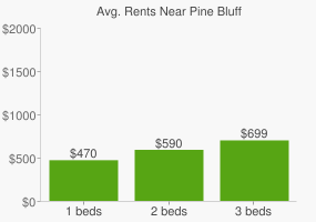 Graph of average rent prices for Pine Bluff