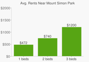 Graph of average rent prices for Mount Simon Park