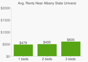 Graph of average rent prices for Albany State University