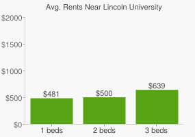 Graph of average rent prices for Lincoln University