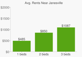 Graph of average rent prices for Janesville