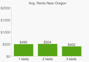 Graph of average rent prices for Oregon