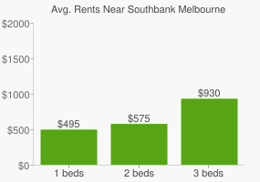 Graph of average rent prices for Southbank Melbourne