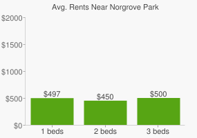 Graph of average rent prices for Norgrove Park