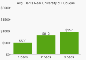 Graph of average rent prices for University of Dubuque