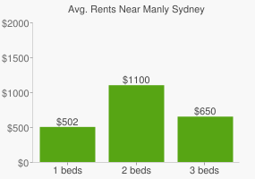 Graph of average rent prices for Manly Sydney