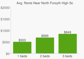 Graph of average rent prices for North Forsyth High School