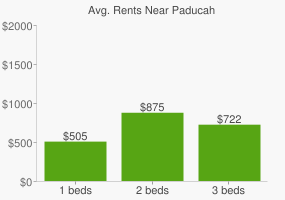Graph of average rent prices for Paducah