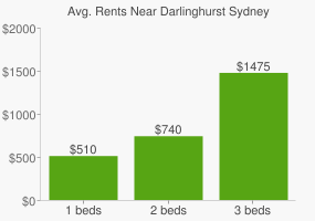 Graph of average rent prices for Darlinghurst Sydney