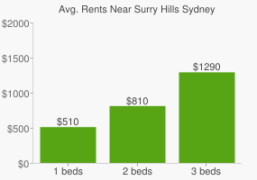 Graph of average rent prices for Surry Hills Sydney