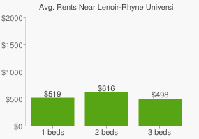 Graph of average rent prices for Lenoir-Rhyne University