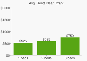 Graph of average rent prices for Ozark