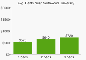 Graph of average rent prices for Northwood University