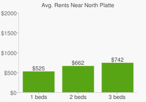 Graph of average rent prices for North Platte
