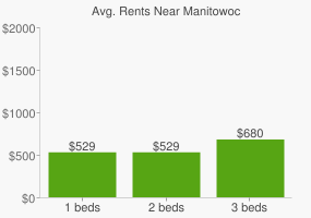 Graph of average rent prices for Manitowoc