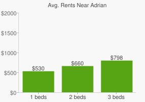 Graph of average rent prices for Adrian