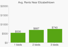 Graph of average rent prices for Elizabethtown