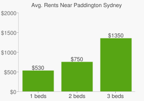 Graph of average rent prices for Paddington Sydney